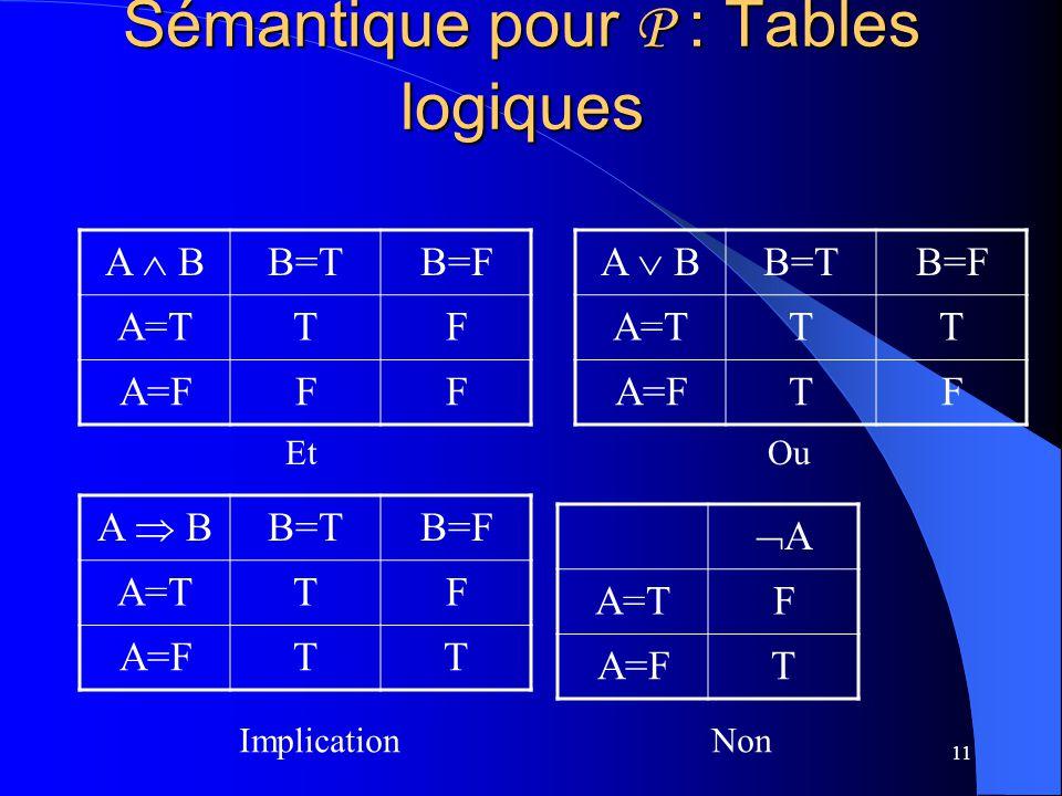 11 Sémantique pour P : Tables logiques A B B=TB=F A=TTF A=FFF A B B=TB=F A=TTT A=FTF A B B=TB=F A=TTF A=FTT A A=TF A=FT Et Ou Implication Non