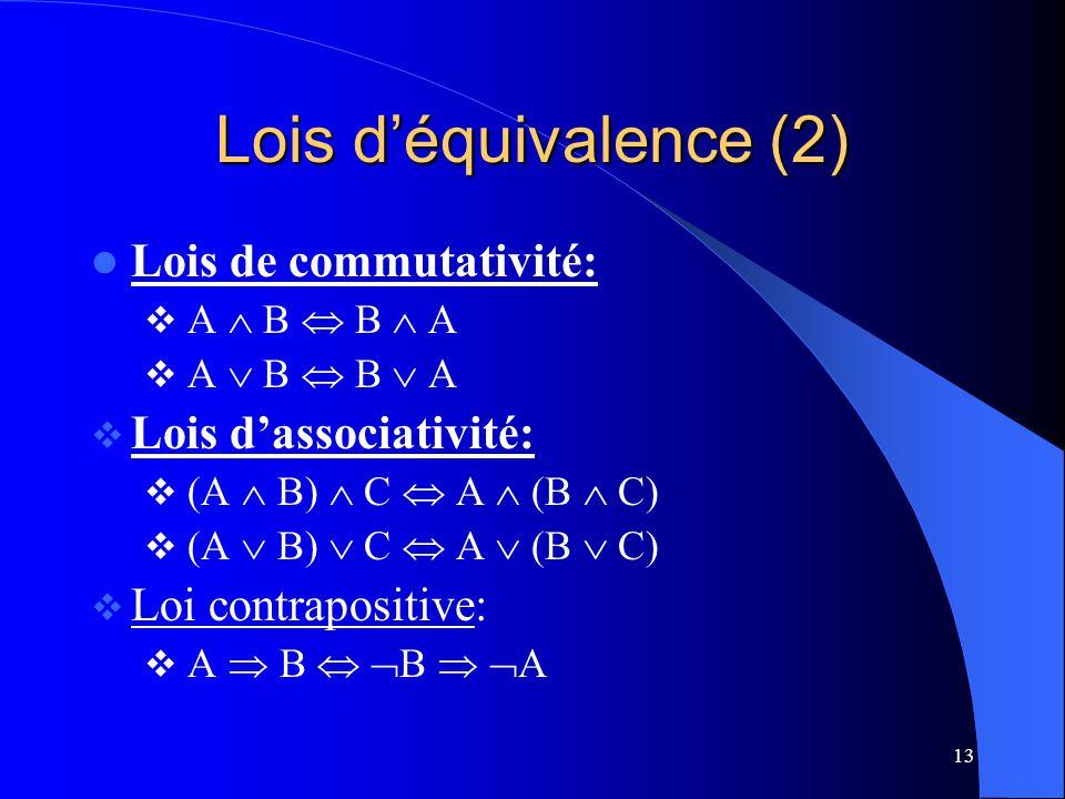 13 Lois déquivalence (2) Lois de commutativité: A B B A Lois dassociativité: (A B) C A (B C) Loi contrapositive: A B B A