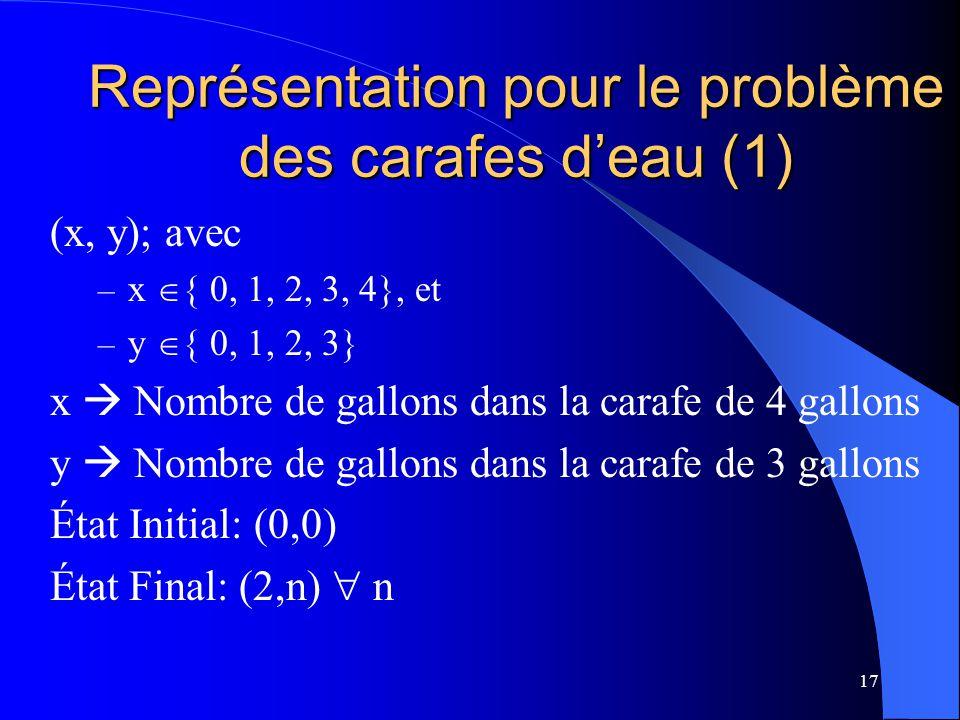 17 Représentation pour le problème des carafes deau (1) (x, y); avec – x { 0, 1, 2, 3, 4}, et – y { 0, 1, 2, 3} x Nombre de gallons dans la carafe de