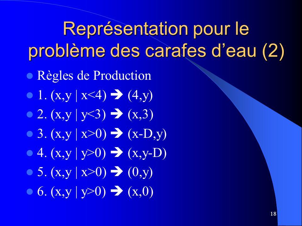 18 Représentation pour le problème des carafes deau (2) Règles de Production 1. (x,y | x<4) (4,y) 2. (x,y | y<3) (x,3) 3. (x,y | x>0) (x-D,y) 4. (x,y