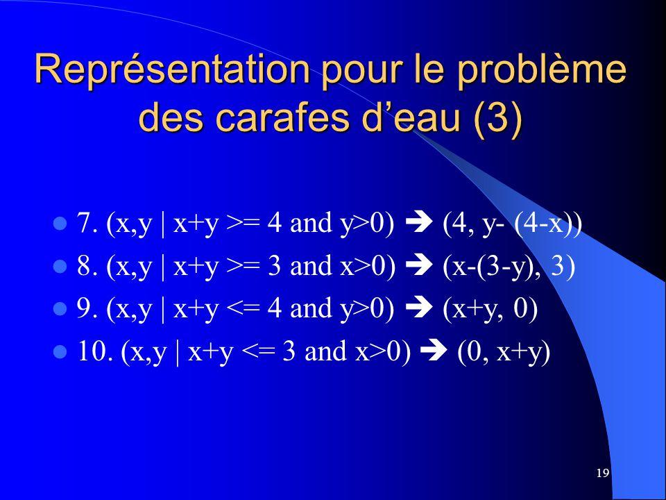 19 Représentation pour le problème des carafes deau (3) 7. (x,y | x+y >= 4 and y>0) (4, y- (4-x)) 8. (x,y | x+y >= 3 and x>0) (x-(3-y), 3) 9. (x,y | x