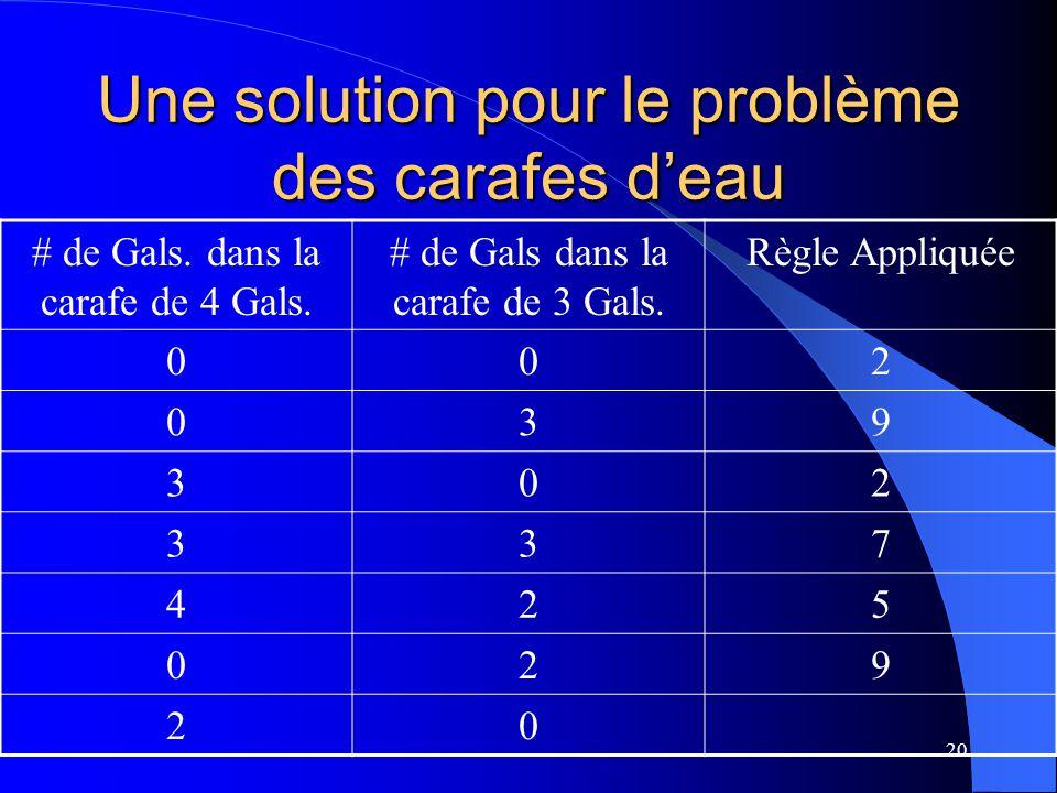 20 Une solution pour le problème des carafes deau # de Gals. dans la carafe de 4 Gals. # de Gals dans la carafe de 3 Gals. Règle Appliquée 002 039 302