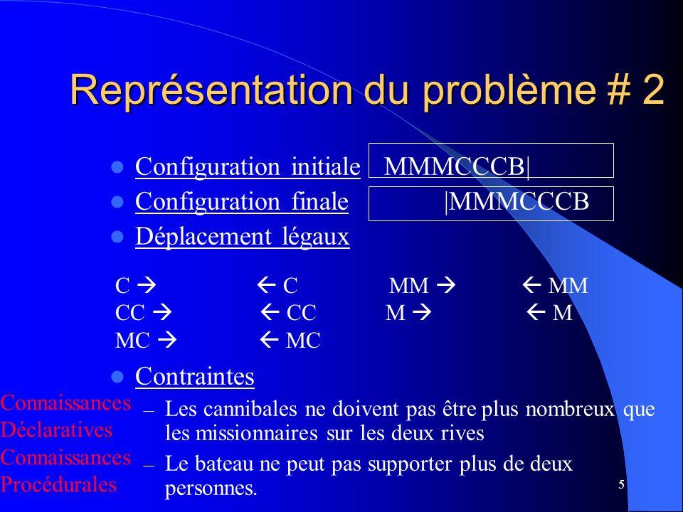 6 Représentation du problème # 3 Configuration initiale: S: 3 | 3 | T Configuration finale: S: 0 | 0 | F Déplacement légaux Règles de Production – If S[C] >= 1 then S[C] = S[C]-1 Les contraintes – If S[C] >= 2 then S[C] S[C] –2 etc…concernant le bateau sont incluses Contraintes For all S, S[C] <= S[M] and (3 – S[C]) <= (3 – S[M]) or (S[M] = 0) or (S[M] = 3) M C B
