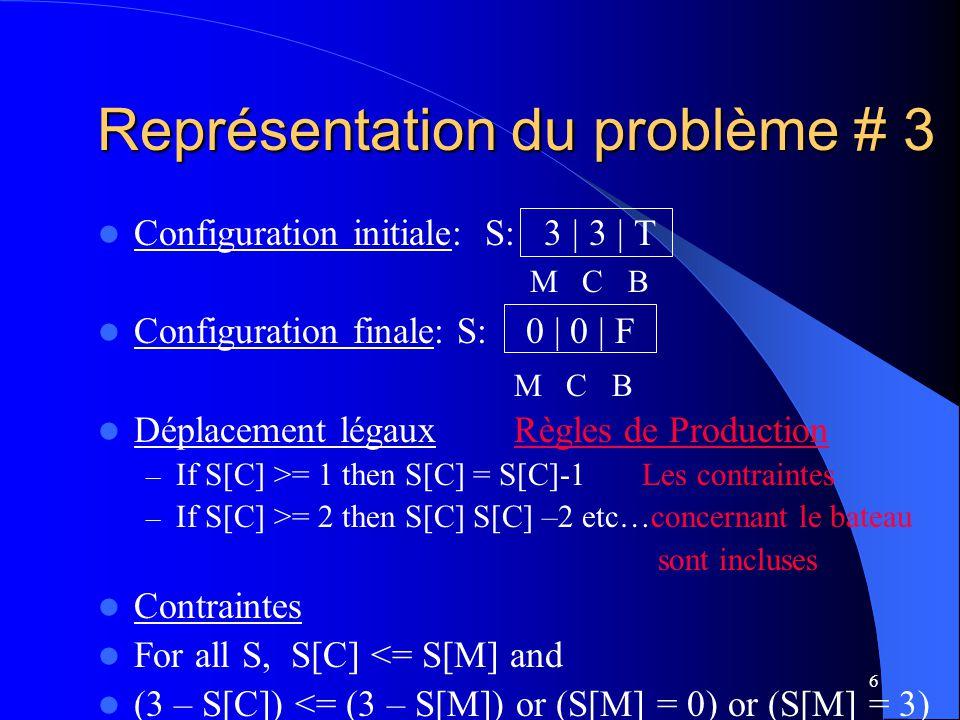 17 Représentation pour le problème des carafes deau (1) (x, y); avec – x { 0, 1, 2, 3, 4}, et – y { 0, 1, 2, 3} x Nombre de gallons dans la carafe de 4 gallons y Nombre de gallons dans la carafe de 3 gallons État Initial: (0,0) État Final: (2,n) n