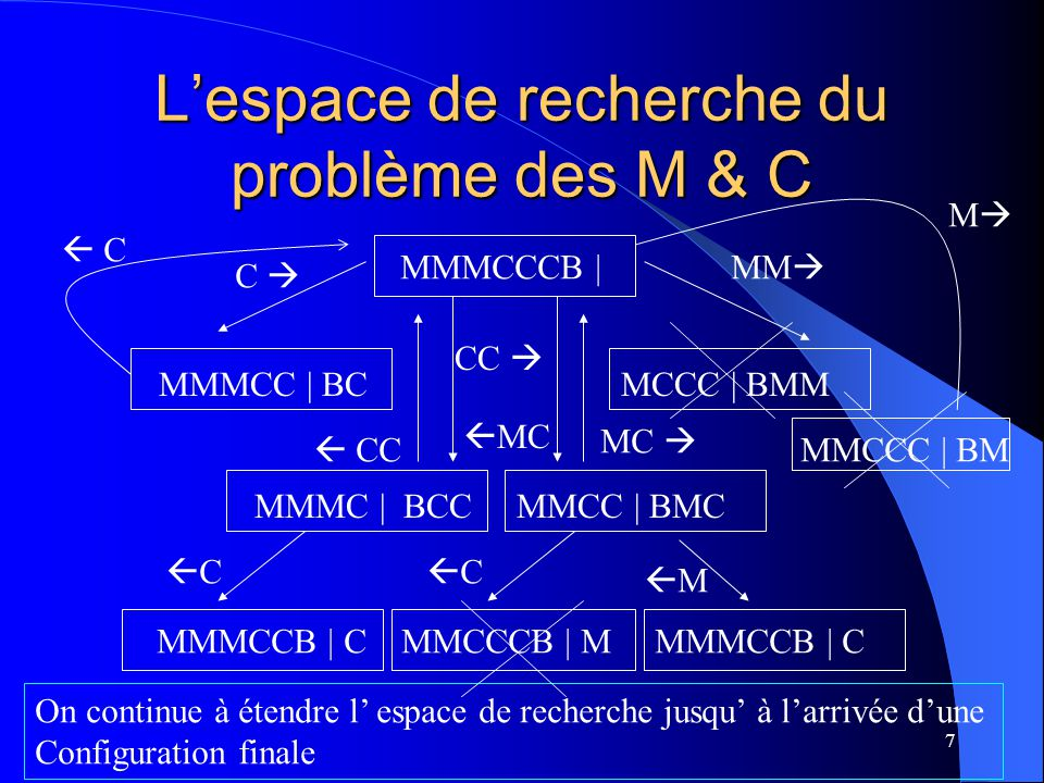 8 Une solution pour le problème du M & C MMMCCCB | MMMC | BCC MMMCCB | C MMM | BCC MC | BMMCC MMCCB | MC CC | BMMMC CCCB | MMM C | BCCMMM CCB | CMMM | BCCCMMM Le développement explicite de l espace de recherche en entier nest pas une solution pratique.