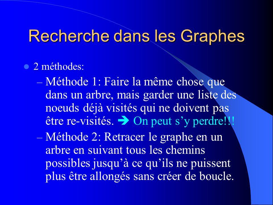 Recherche dans les Graphes 2 méthodes: – Méthode 1: Faire la même chose que dans un arbre, mais garder une liste des noeuds déjà visités qui ne doiven