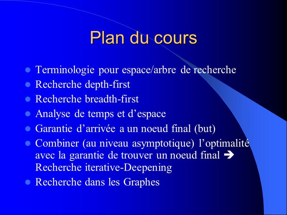 Plan du cours Terminologie pour espace/arbre de recherche Recherche depth-first Recherche breadth-first Analyse de temps et despace Garantie darrivée