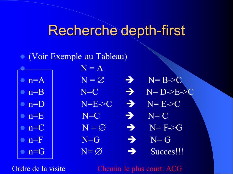 Recherche depth-first (Voir Exemple au Tableau) N = A n=A N = N= B->C n=B N=C N= D->E->C n=D N=E->C N= E->C n=E N=C N= C n=C N = N= F->G n=F N=G N= G n=G N= Succes!!.
