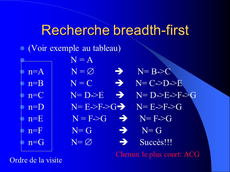 Recherche breadth-first (Voir exemple au tableau) N = A n=A N = N= B->C n=B N = C N= C->D->E n=C N= D->E N= D->E->F->G n=D N= E->F->G N= E->F->G n=E N = F->G N= F->G n=F N= G N= G n=G N= Succès!!.