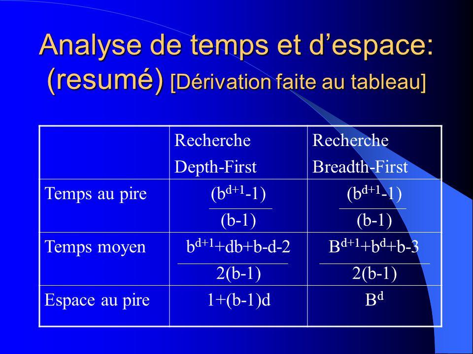 Analyse de temps et despace: (resumé) [Dérivation faite au tableau] Recherche Depth-First Recherche Breadth-First Temps au pire(b d+1 -1) (b-1) (b d+1 -1) (b-1) Temps moyenb d+1 +db+b-d-2 2(b-1) B d+1 +b d +b-3 2(b-1) Espace au pire1+(b-1)dBdBd