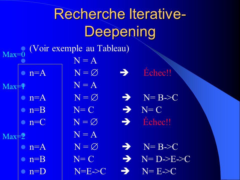 Recherche Iterative- Deepening (Voir exemple au Tableau) N = A n=A N = Échec!! N = A n=A N = N= B->C n=B N= C N= C n=C N = Échec!! N = A n=A N = N= B-