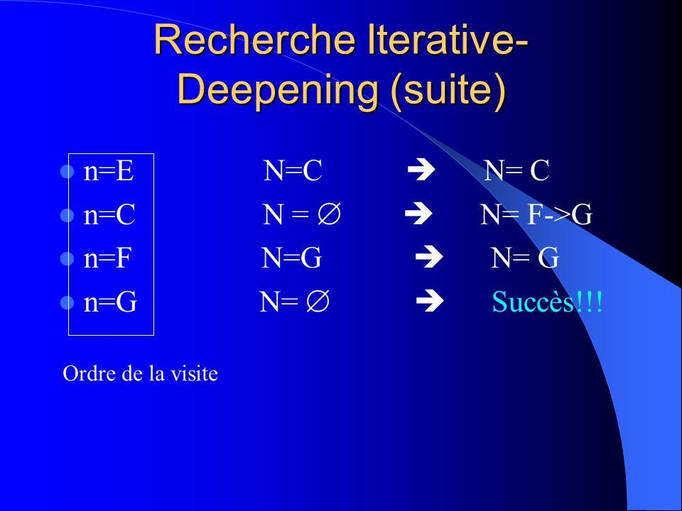 Recherche Iterative- Deepening (suite) n=E N=C N= C n=C N = N= F->G n=F N=G N= G n=G N= Succès!!! Ordre de la visite