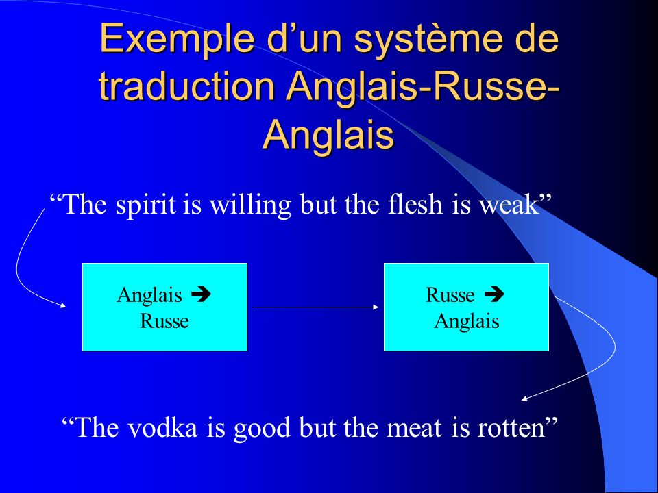 Exemple dun système de traduction Anglais-Russe- Anglais The spirit is willing but the flesh is weak The vodka is good but the meat is rotten Anglais