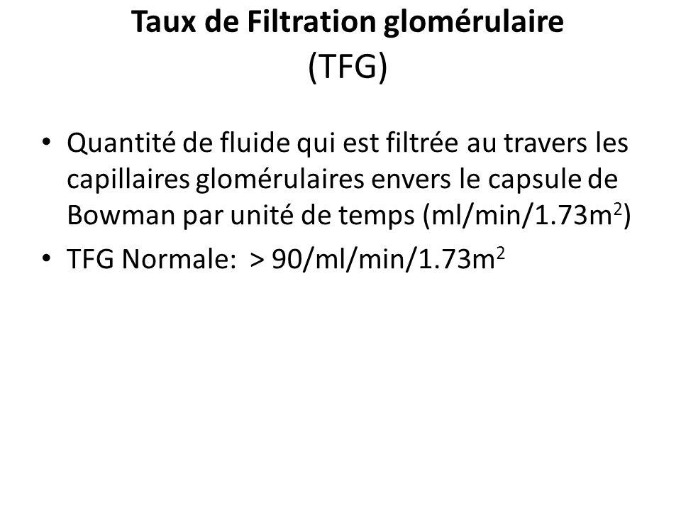 Taux de Filtration glomérulaire (TFG) Quantité de fluide qui est filtrée au travers les capillaires glomérulaires envers le capsule de Bowman par unité de temps (ml/min/1.73m 2 ) TFG Normale: > 90/ml/min/1.73m 2