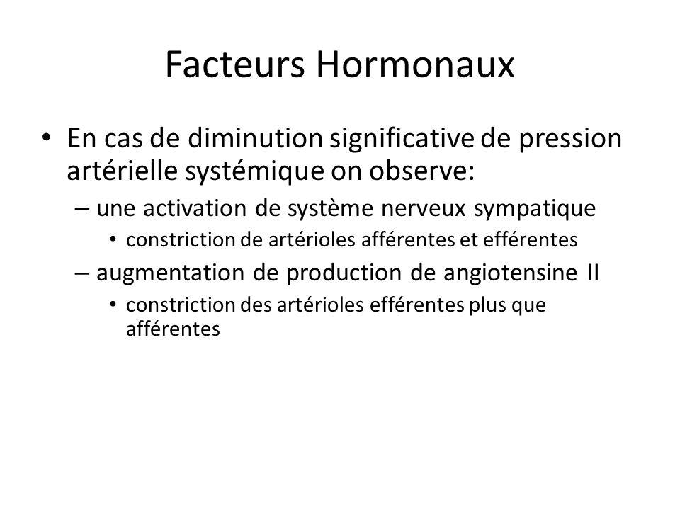 Facteurs Hormonaux En cas de diminution significative de pression artérielle systémique on observe: – une activation de système nerveux sympatique constriction de artérioles afférentes et efférentes – augmentation de production de angiotensine II constriction des artérioles efférentes plus que afférentes