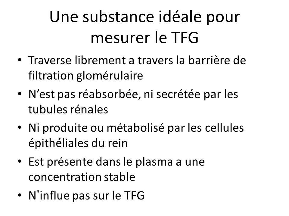 Une substance idéale pour mesurer le TFG Traverse librement a travers la barrière de filtration glomérulaire Nest pas réabsorbée, ni secrétée par les tubules rénales Ni produite ou métabolisé par les cellules épithéliales du rein Est présente dans le plasma a une concentration stable Ninflue pas sur le TFG