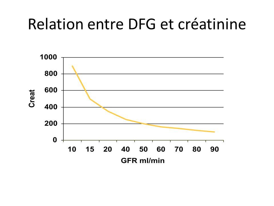 Relation entre DFG et créatinine