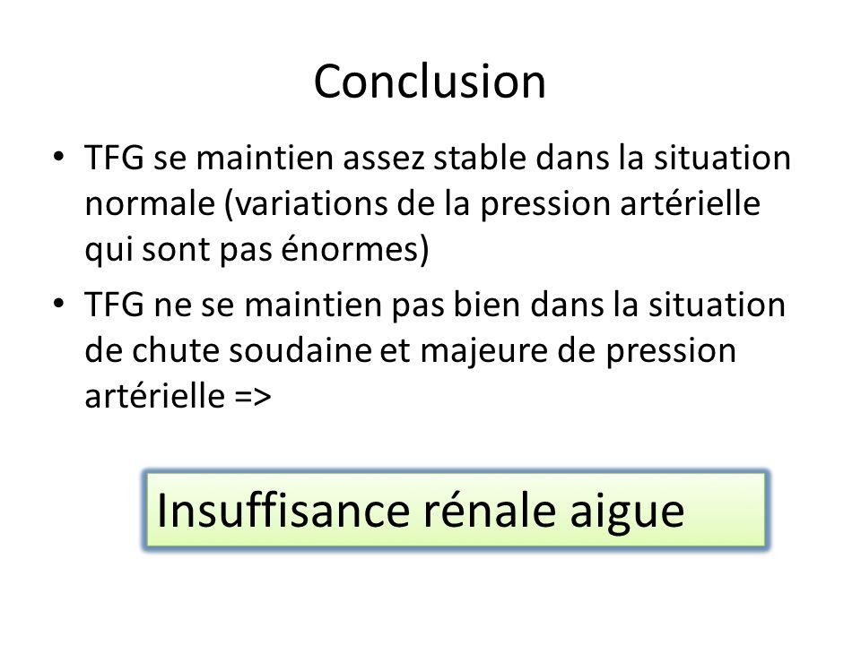 Conclusion TFG se maintien assez stable dans la situation normale (variations de la pression artérielle qui sont pas énormes) TFG ne se maintien pas bien dans la situation de chute soudaine et majeure de pression artérielle => Insuffisance rénale aigue