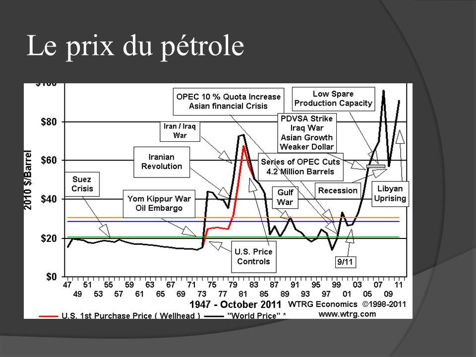 Le prix du pétrole