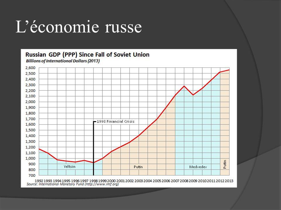 Léconomie russe