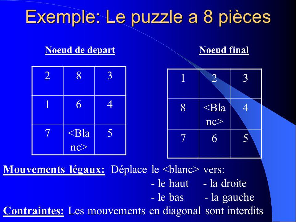 Exemple: Le puzzle a 8 pièces 123 8 4 765 283 164 7 5 Mouvements légaux: Déplace le vers: - le haut - la droite - le bas - la gauche Contraintes: Les