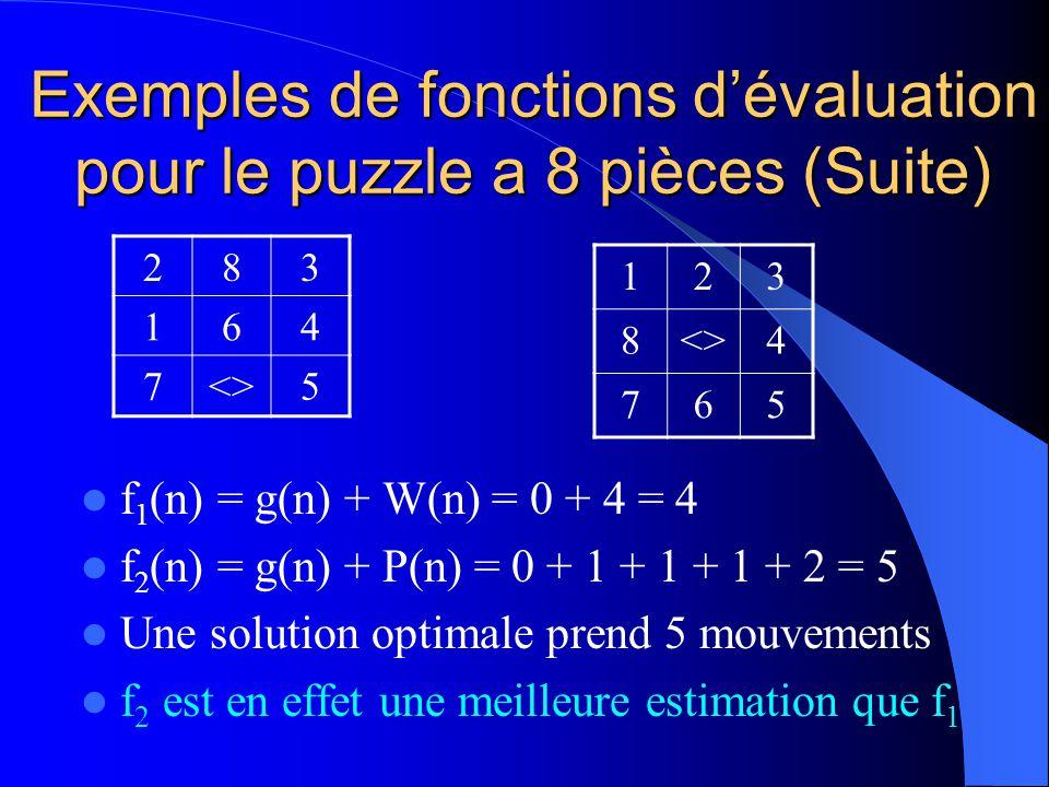Exemples de fonctions dévaluation pour le puzzle a 8 pièces (Suite) f 1 (n) = g(n) + W(n) = 0 + 4 = 4 f 2 (n) = g(n) + P(n) = 0 + 1 + 1 + 1 + 2 = 5 Un