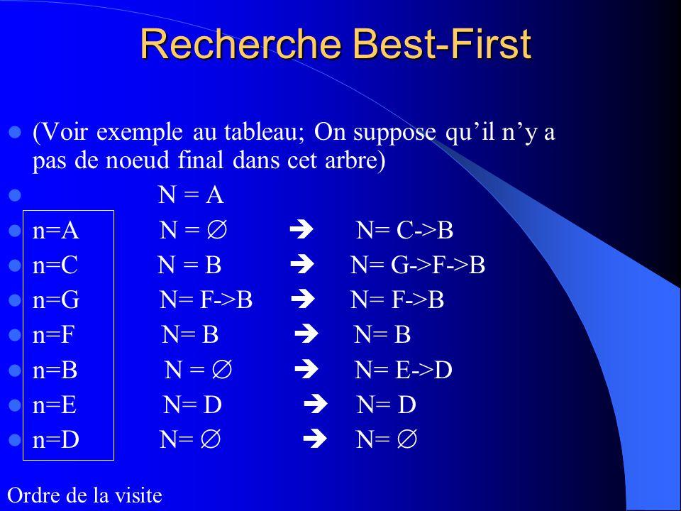 Recherche Best-First (Voir exemple au tableau; On suppose quil ny a pas de noeud final dans cet arbre) N = A n=A N = N= C->B n=C N = B N= G->F->B n=G