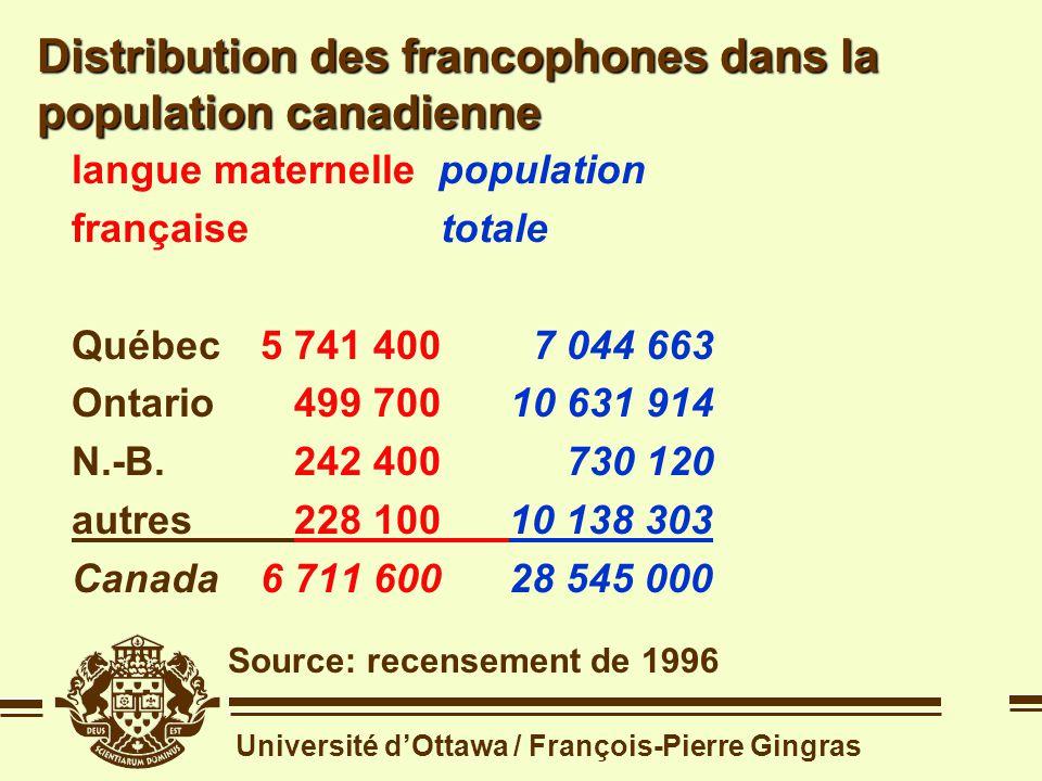 Université dOttawa / François-Pierre Gingras Distribution des francophones dans la population canadienne Source: recensement de 1996 langue maternelle