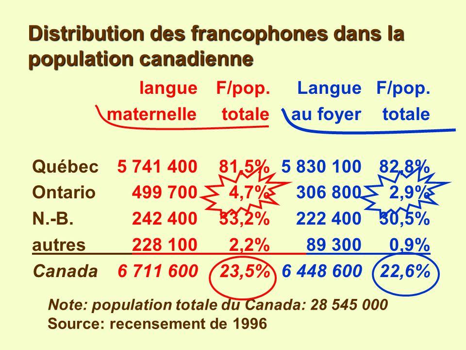 Université dOttawa / François-Pierre Gingras Distribution des francophones dans la population canadienne Source: recensement de 1996 langue maternelle population % de la françaisetotale pop.
