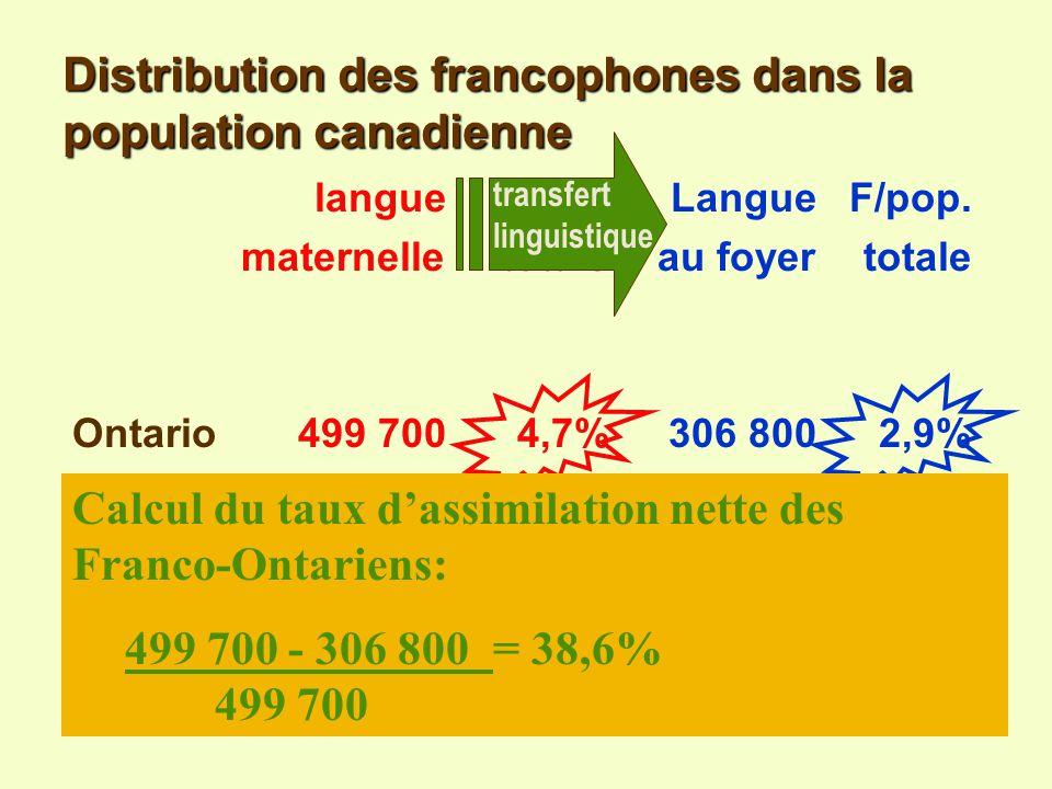 Distribution des francophones dans la population canadienne langueF/pop.