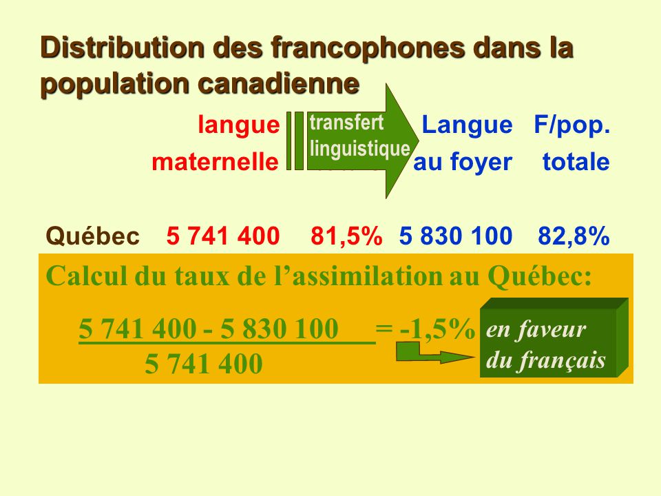 Distribution des francophones dans la population canadienne langueF/pop. LangueF/pop. maternelle totaleau foyertotale Ontario499 7004,7%306 8002,9% la