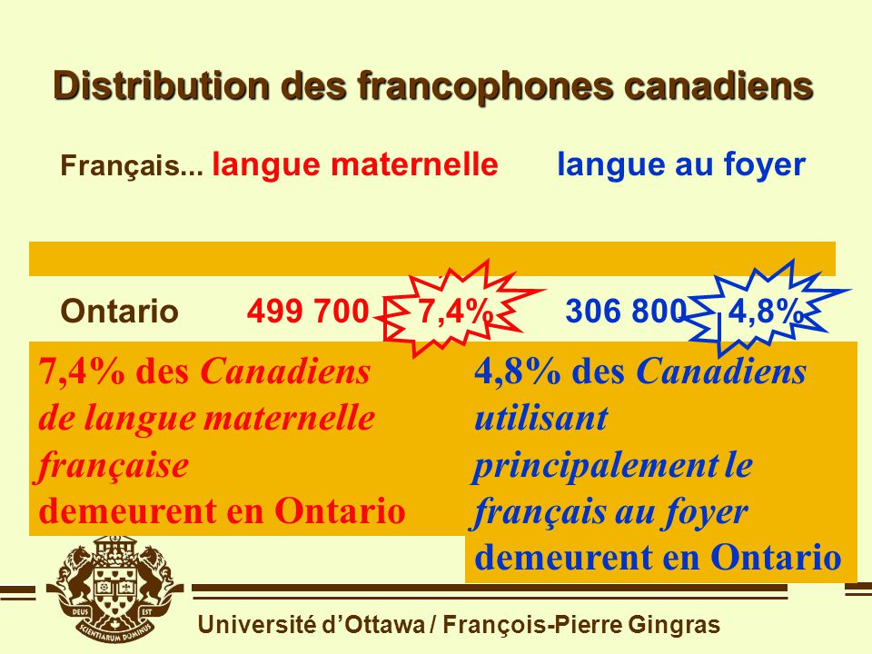 Université dOttawa / François-Pierre Gingras Rappel de la question 1 Quelle place les Franco-Ontariens occupent-ils dans la Francophonie canadienne ?