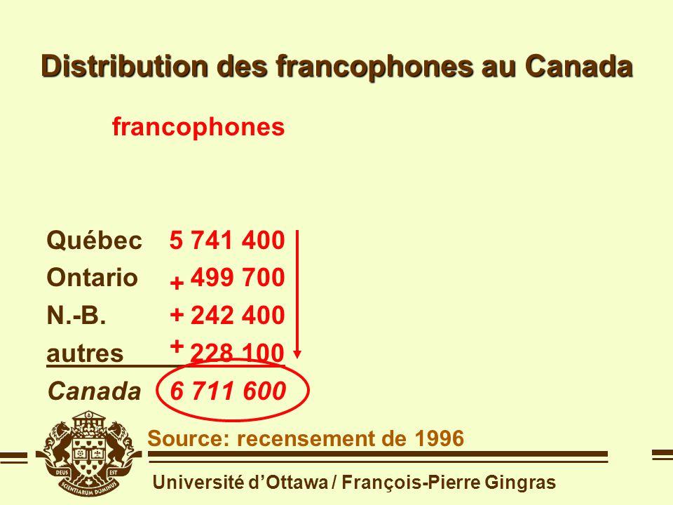 Université dOttawa / François-Pierre Gingras Distribution des francophones dans la population canadienne Source: recensement de 1996 langue maternelle population françaisetotale Québec5 741 4007 044 663 Ontario499 70010 631 914 N.-B.242 400730 120 autres228 10010 138 303 Canada6 711 600 28 545 000 langue maternelle population françaisetotale Québec5 741 4007 044 663 Ontario499 70010 631 914 N.-B.242 400730 120 autres228 10010 138 303 Canada6 711 600 28 545 000