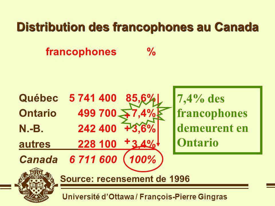 Université dOttawa / François-Pierre Gingras 7,4% des francophones demeurent en Ontario Distribution des francophones au Canada Source: recensement de 1996 francophones% Québec5 741 40085,6% Ontario499 7007,4% N.-B.242 4003,6% autres228 1003,4% Canada6 711 600100% francophones% Québec5 741 40085,6% Ontario499 7007,4% N.-B.242 4003,6% autres228 1003,4% Canada6 711 600100% ++++++