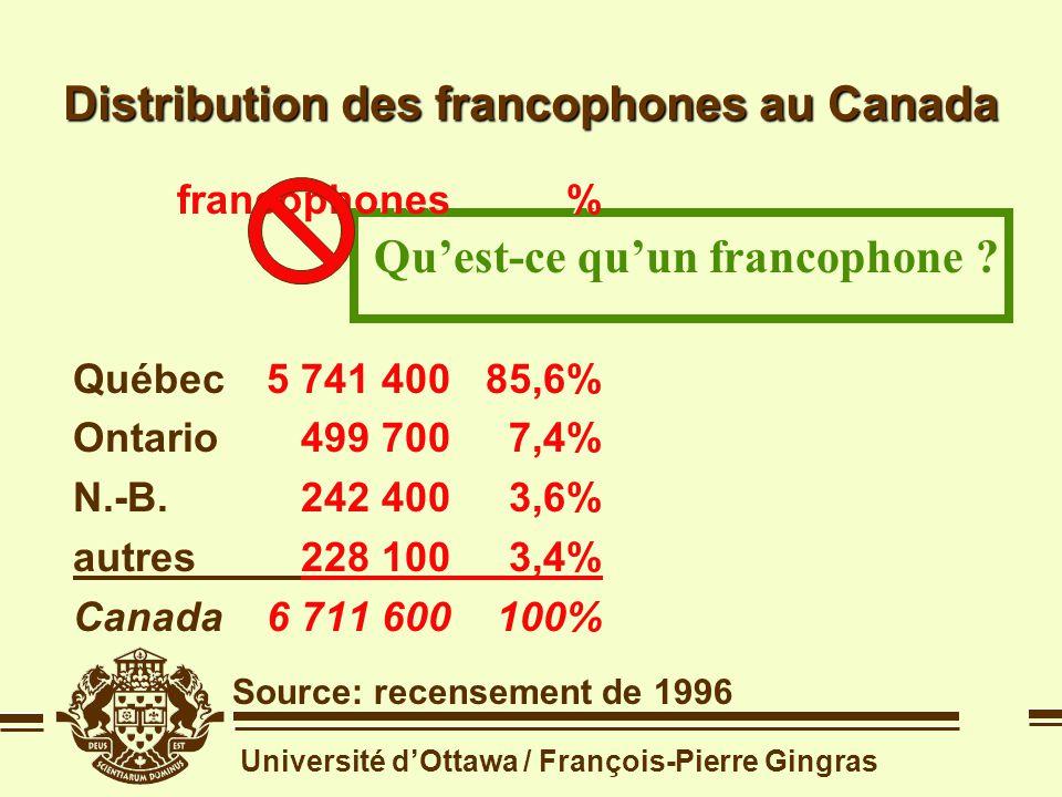 Université dOttawa / François-Pierre Gingras 7,4% des francophones demeurent en Ontario Distribution des francophones au Canada Source: recensement de