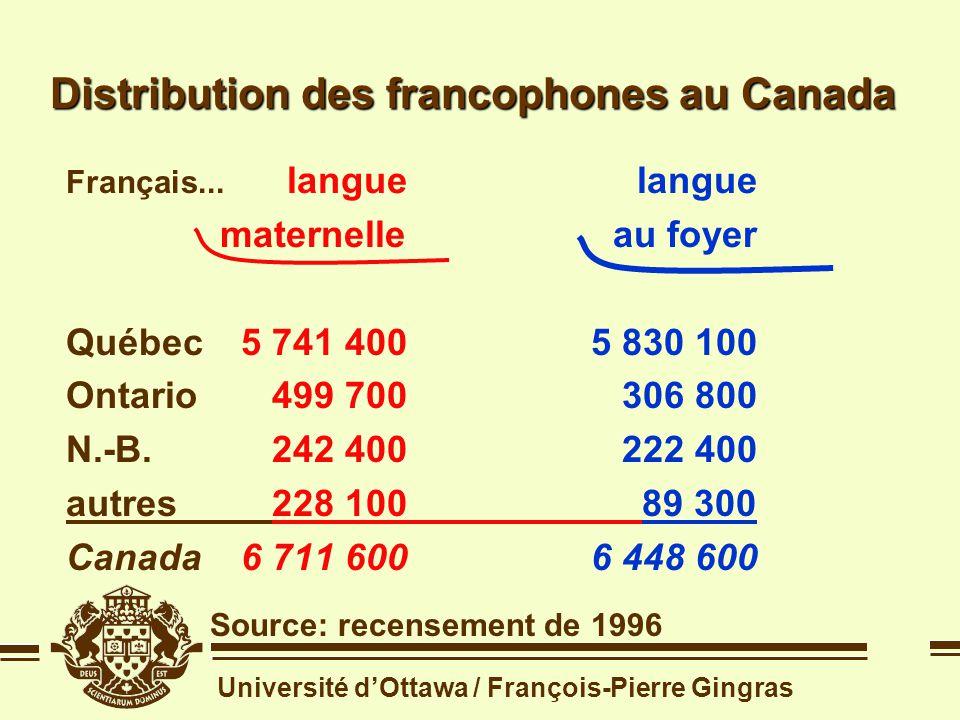 Université dOttawa / François-Pierre Gingras Quest-ce quun francophone ? Distribution des francophones au Canada Source: recensement de 1996 francopho