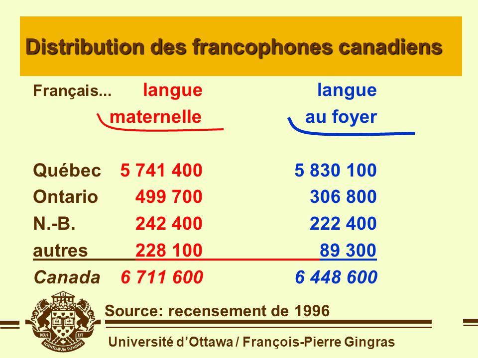Université dOttawa / François-Pierre Gingras Distribution des francophones au Canada Source: recensement de 1996 Français... languelangue maternelleau