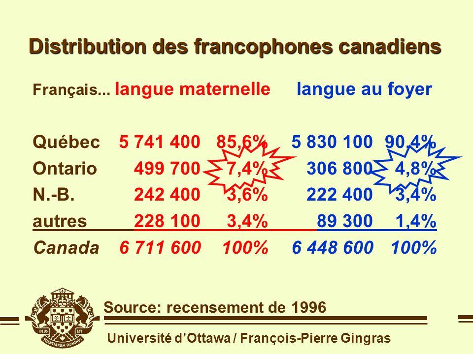 Université dOttawa / François-Pierre Gingras Distribution des francophones canadiens Source: recensement de 1996 Français... languelangue maternelleau