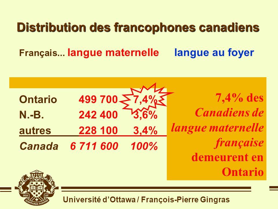Université dOttawa / François-Pierre Gingras Distribution des francophones canadiens Source: recensement de 1996 Français... langue maternelle langue