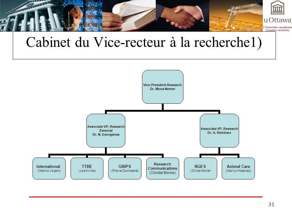 31 Cabinet du Vice-recteur à la recherche1) Vice-President Research Dr. Mona Nemer Associate VP, Research External Dr. N. Georganas International (Ham
