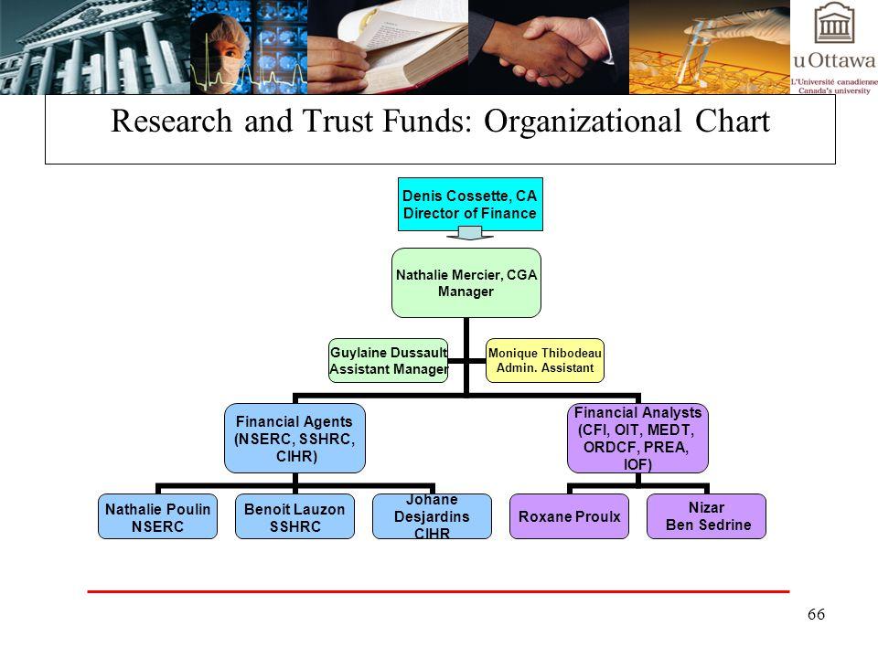 66 Research and Trust Funds: Organizational Chart Nathalie Mercier, CGA Manager Financial Agents (NSERC, SSHRC, CIHR) Nathalie Poulin NSERC Benoit Lau