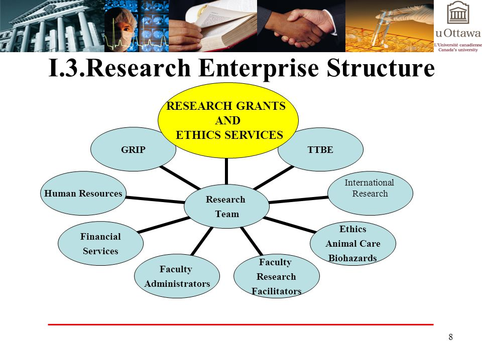 9 I.3.Research Enterprise Structure Research Grants and Ethics Services: http://web9.uottawa.ca/services/rgessrd/rges/index.asp Provide expert advice on grant proposal development (in conjunction with Research Facilitators) and management; We sign grant applications on behalf of the University as they are submitted and authorize the accounts when they are awarded Facilitate and enable regulatory compliance, including Ethics Review for projects involving human subjects
