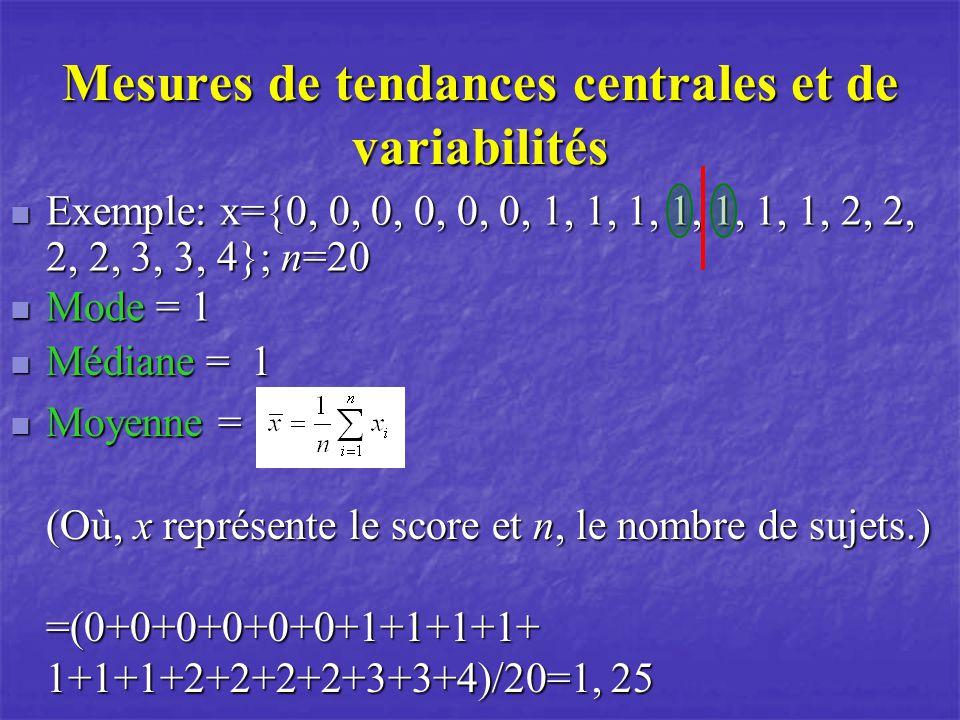 Mesures de tendances centrales et de variabilités Médiane = 1 Médiane = 1 Exemple: x={0, 0, 0, 0, 0, 0, 1, 1, 1, 1, 1, 1, 1, 2, 2, 2, 2, 3, 3, 4}; n=20 Exemple: x={0, 0, 0, 0, 0, 0, 1, 1, 1, 1, 1, 1, 1, 2, 2, 2, 2, 3, 3, 4}; n=20 Mode = 1 Mode = 1 Moyenne = (Où, x représente le score et n, le nombre de sujets.) =(0+0+0+0+0+0+1+1+1+1+ 1+1+1+2+2+2+2+3+3+4)/20=1, 25 Moyenne = (Où, x représente le score et n, le nombre de sujets.) =(0+0+0+0+0+0+1+1+1+1+ 1+1+1+2+2+2+2+3+3+4)/20=1, 25