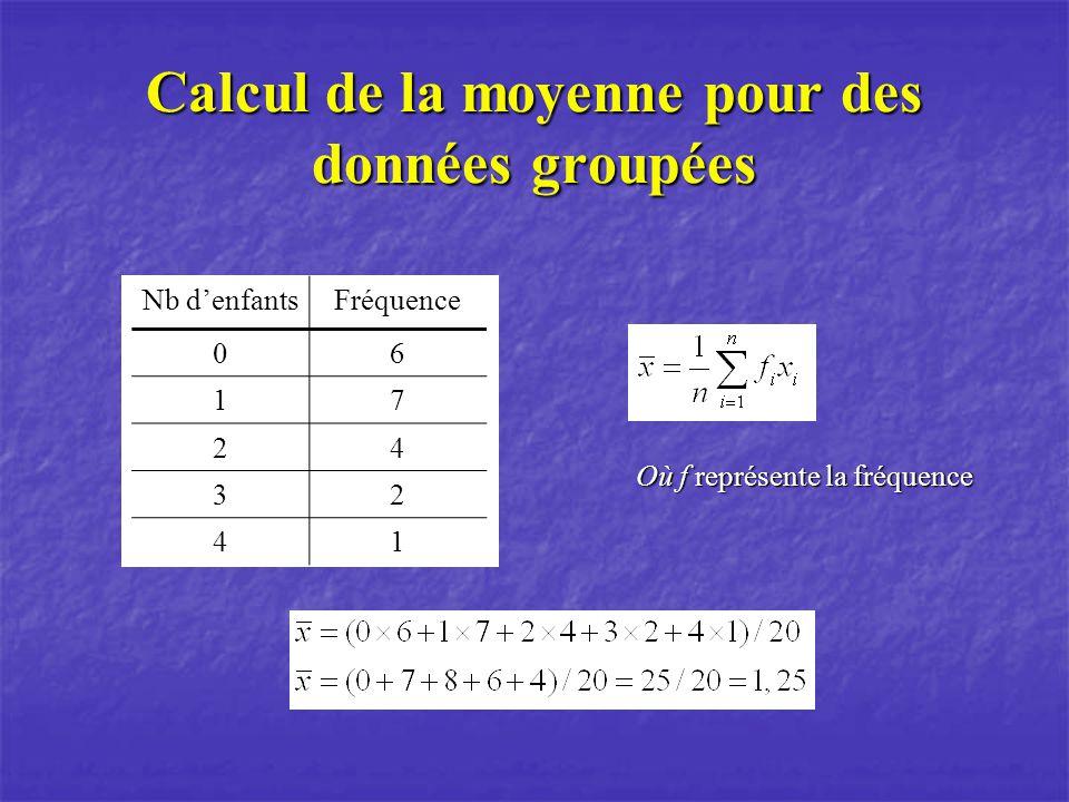Calcul de la moyenne pour des données groupées Nb denfants Fréquence06 17 24 32 41 Où f représente la fréquence
