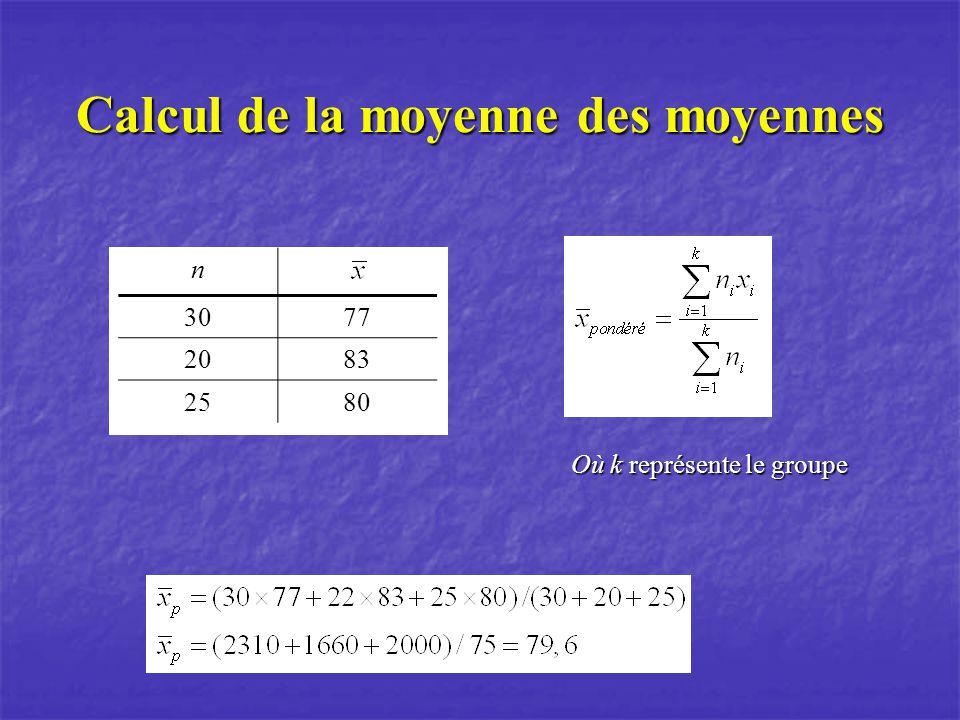 Calcul de la moyenne des moyennes n3077 2083 2580 Où k représente le groupe