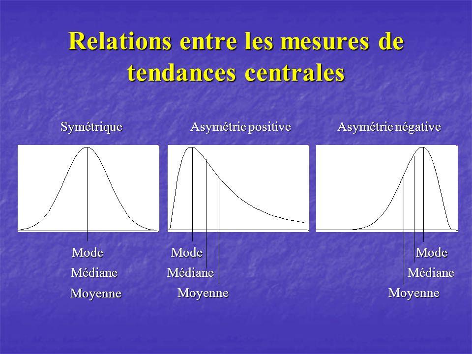 Relations entre les mesures de tendances centrales Asymétrie négative Symétrique Asymétrie positive Mode Médiane Moyenne Mode Médiane Moyenne Mode Méd