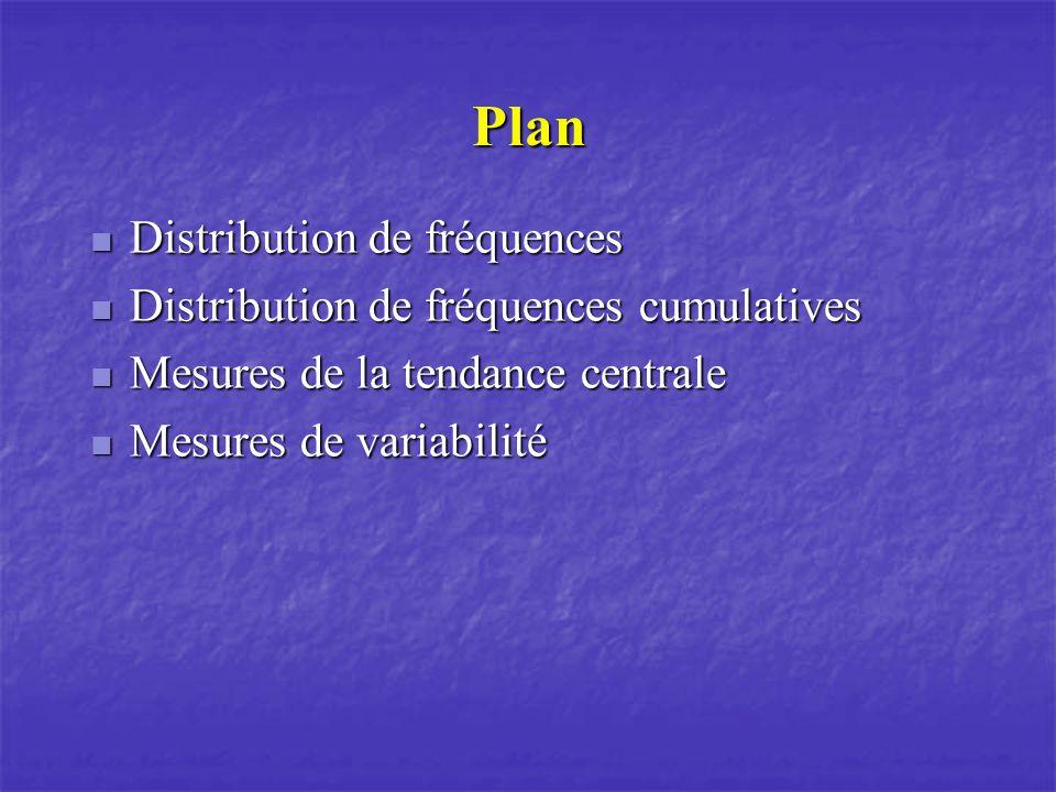Plan Distribution de fréquences Distribution de fréquences Distribution de fréquences cumulatives Distribution de fréquences cumulatives Mesures de la