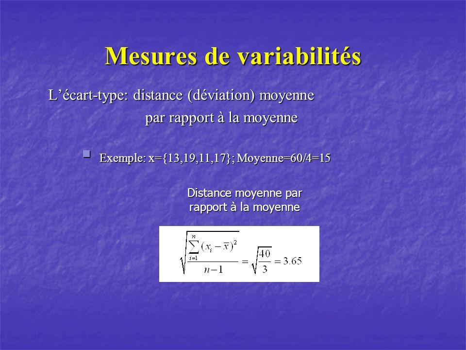 Mesures de variabilités Distance moyenne par rapport à la moyenne Lécart-type: distance (déviation) moyenne par rapport à la moyenne par rapport à la moyenne Exemple: x={13,19,11,17}; Moyenne=60/4=15 Exemple: x={13,19,11,17}; Moyenne=60/4=15