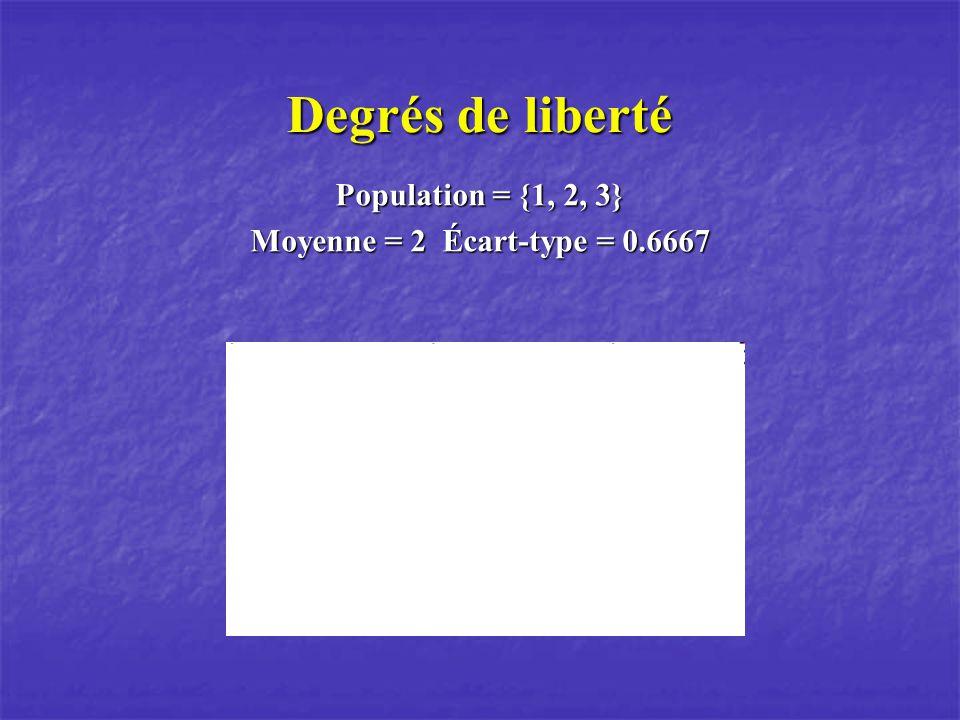 Degrés de liberté Population = {1, 2, 3} Moyenne = 2 Écart-type = 0.6667