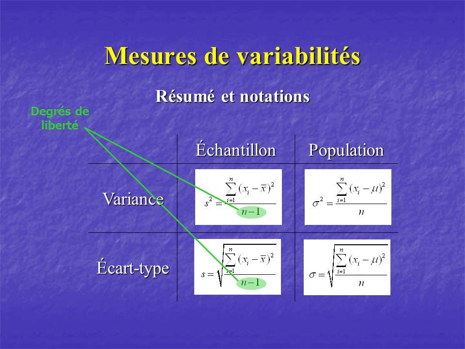 Mesures de variabilités Résumé et notations ÉchantillonPopulationVariance Écart-type Degrés de liberté